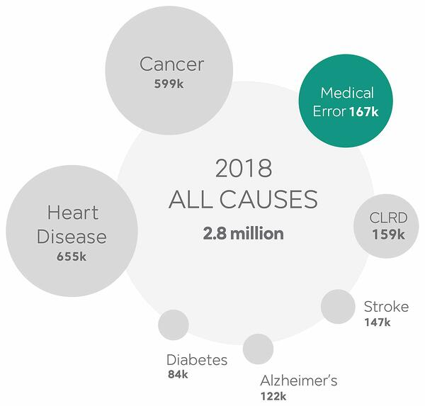 2018-top-five-death-causes-usa
