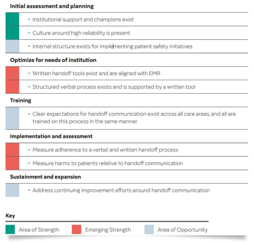 Virtual Needs Assessment-critical elements